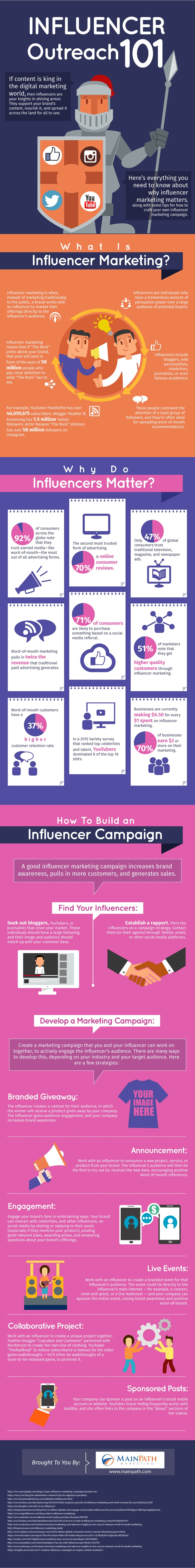 Influencer Outreach 101 - #infographic