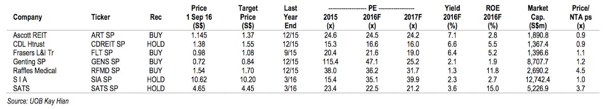UOB Kay Hian Valuation of Key Stock Recommendations 2016-08-18