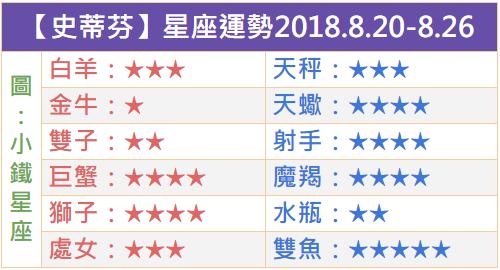 【史蒂芬】一週星座運勢2018.8.20-8.26