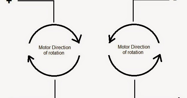 the world through electricity  electromagnetism   changing rotation of dc motor