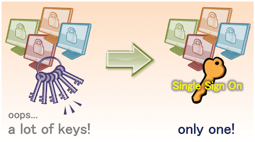 SSO - Single Sign-On to relieve users from login prompt
