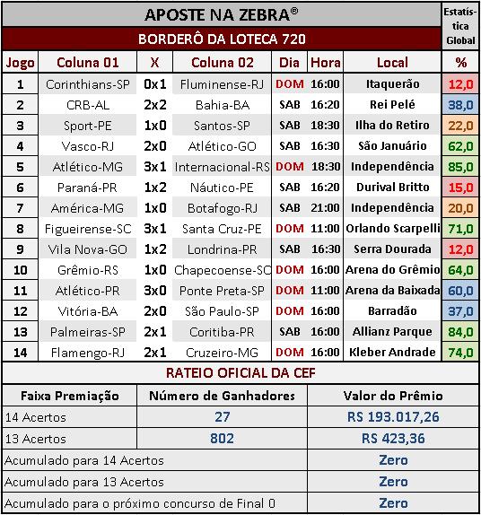 LOTECA 720 - RESULTADOS / RATEIO OFICIAL 02