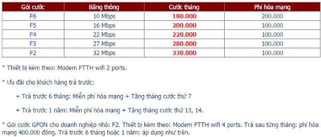 Lắp Mạng Internet FPT Phường Phước Long 1