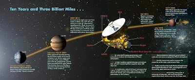 Pluto-Bound New Horizons Probe