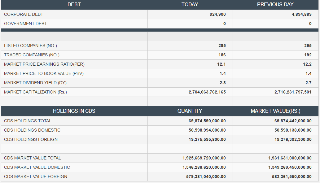 cse daily stock market report