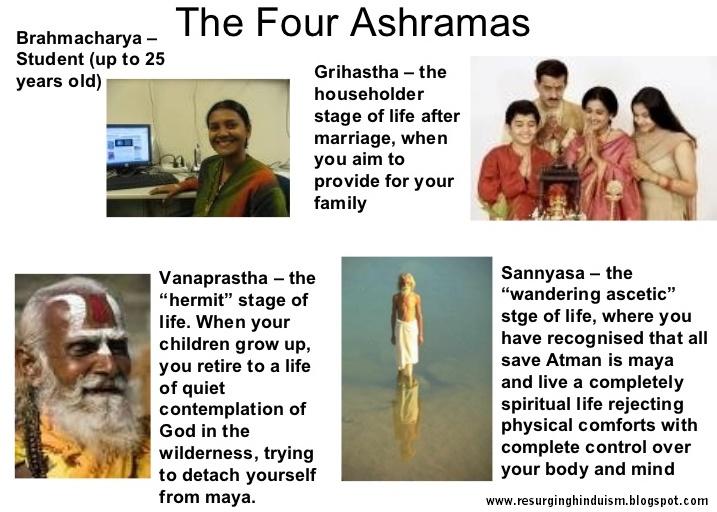 the four Ashramas