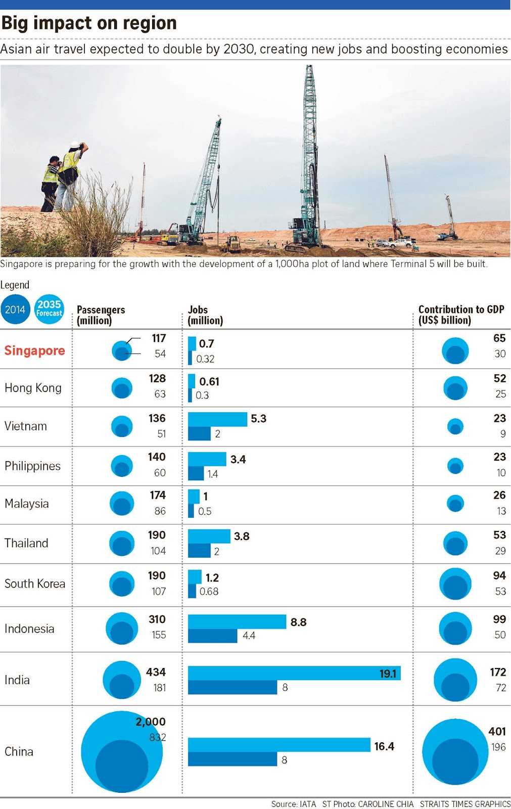 asia high growth i singapore Fiscal policy is directed primarily at promoting long-term economic growth singapore has attained a high level of foreign and financial hub in asia.