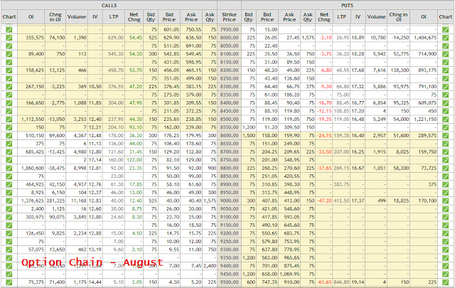 Nifty Option Chain - August