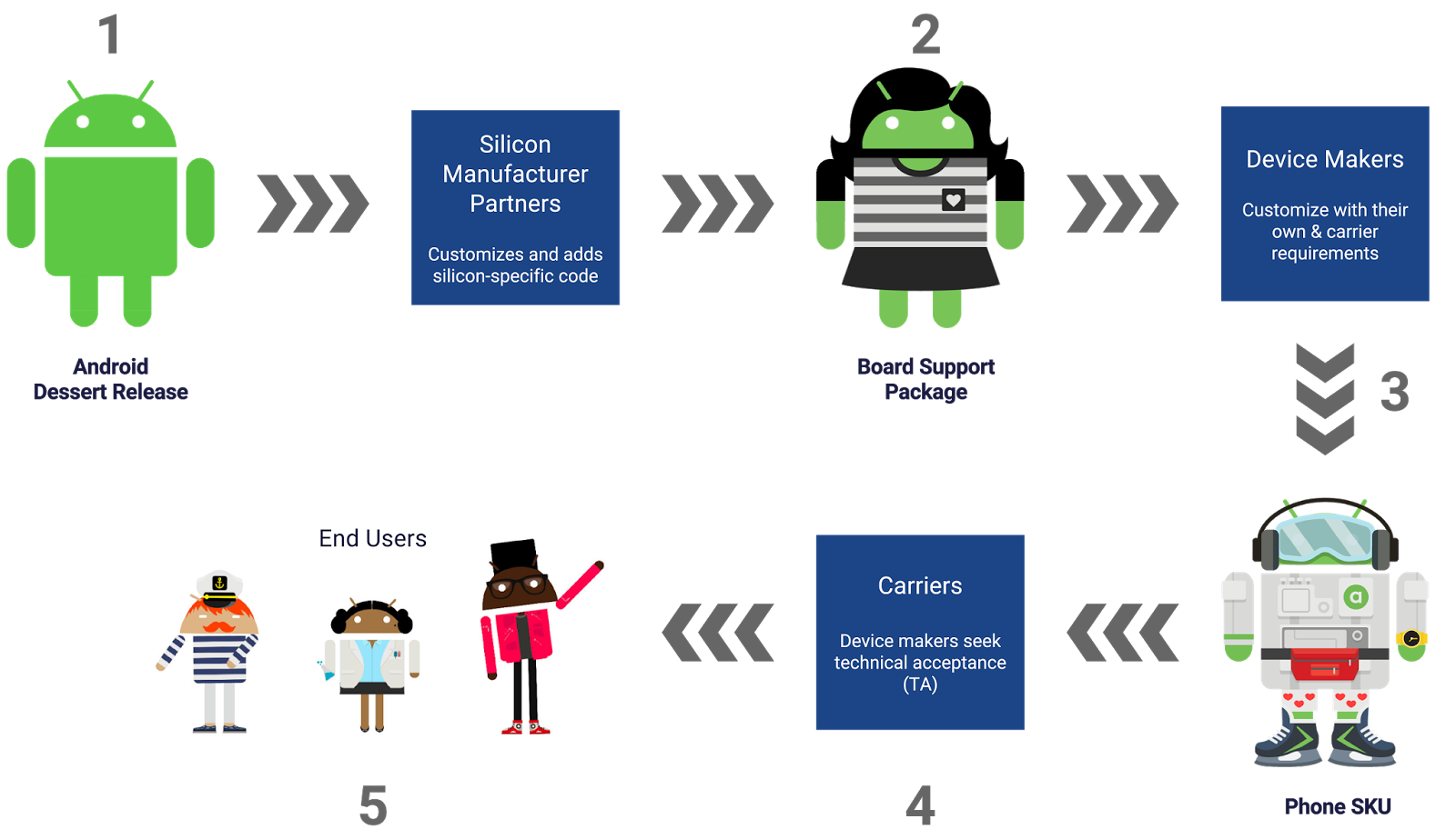 android developers blog  here comes treble  a modular base