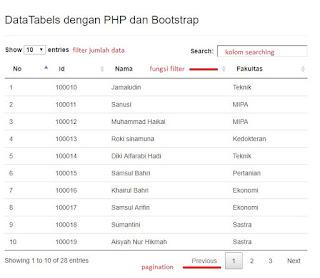 Membuat Tabel dengan DataTables dan Bootstrap
