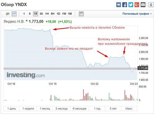 Падение акций Яндекса после новости о покупке его Сбербанком