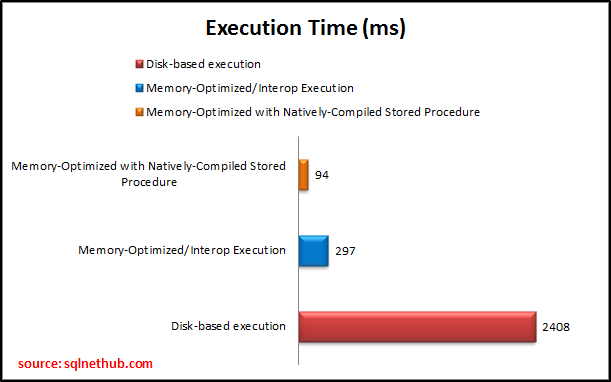 In-Memory OLTP Execution Results