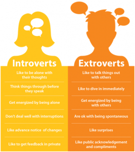 Image Gallery introvert and extrovert