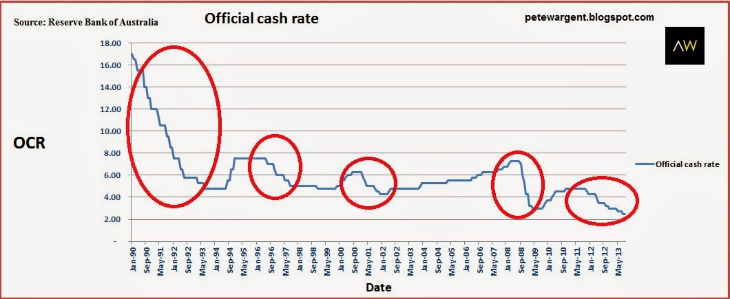 Official cash rate