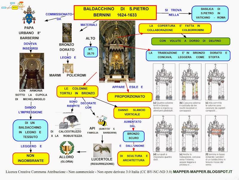 Mappa concettuale: Baldacchino di San Pietro • Scuolissima.com