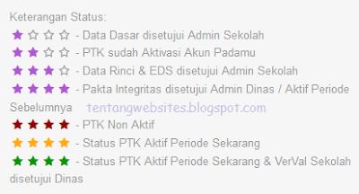 Cara cek status NUPTK, PAGE ID di Padamu Negeri
