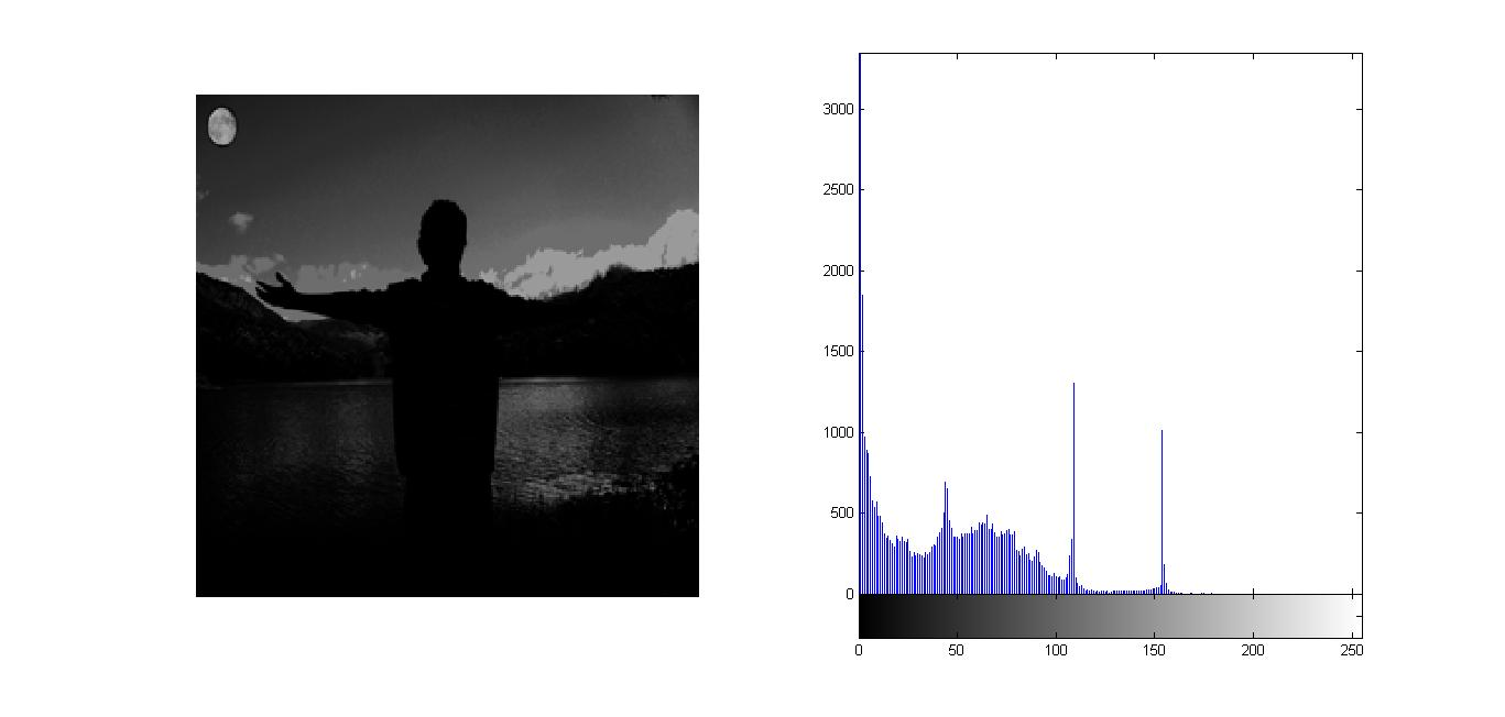 Image Processing : Histogram Equalization using MATLAB code