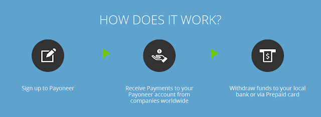 Online Payment Made Easy With Payoneer