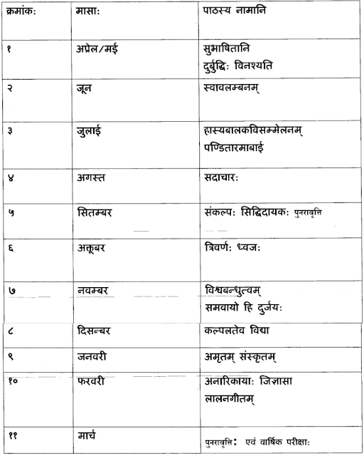 CBSE Syllabus for Class 7 Sanskrit 2017-18