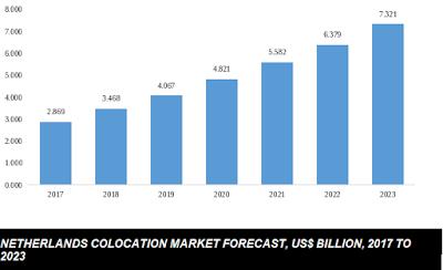 netherlands colocation market