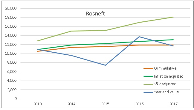 Financial independence investment performance review - Rosneft shares 2013-017