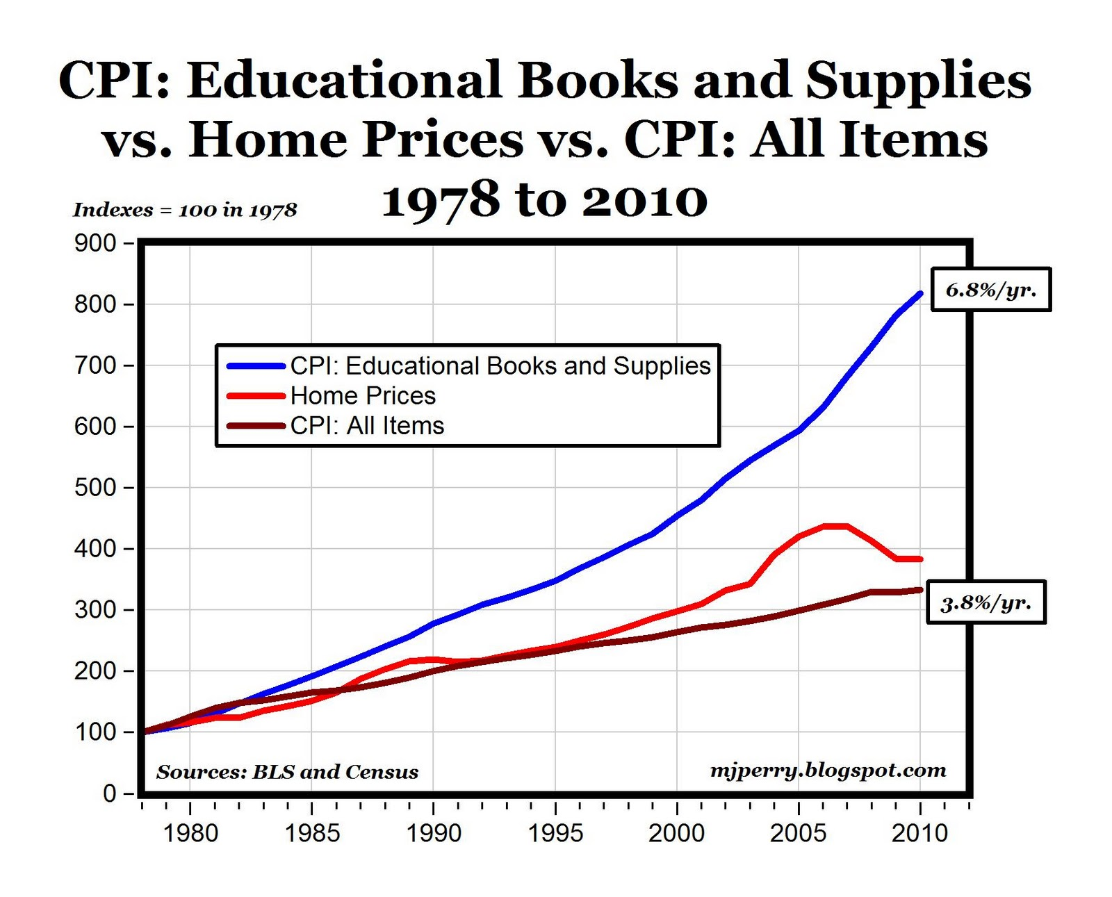 CARPE DIEM: The Unsustainable College Textbook Bubble