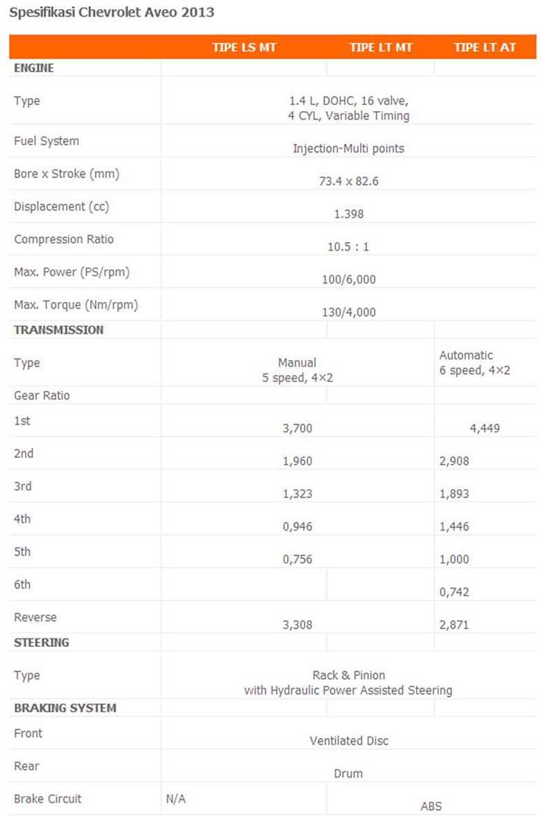 Review Harga dan Spesifikasi All-New Chevrolet Aveo 2013