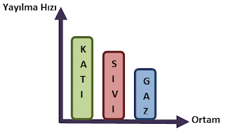 SES NASIL YAYILIR 5. Sınıf Fen Bilimleri Konu Anlatımı