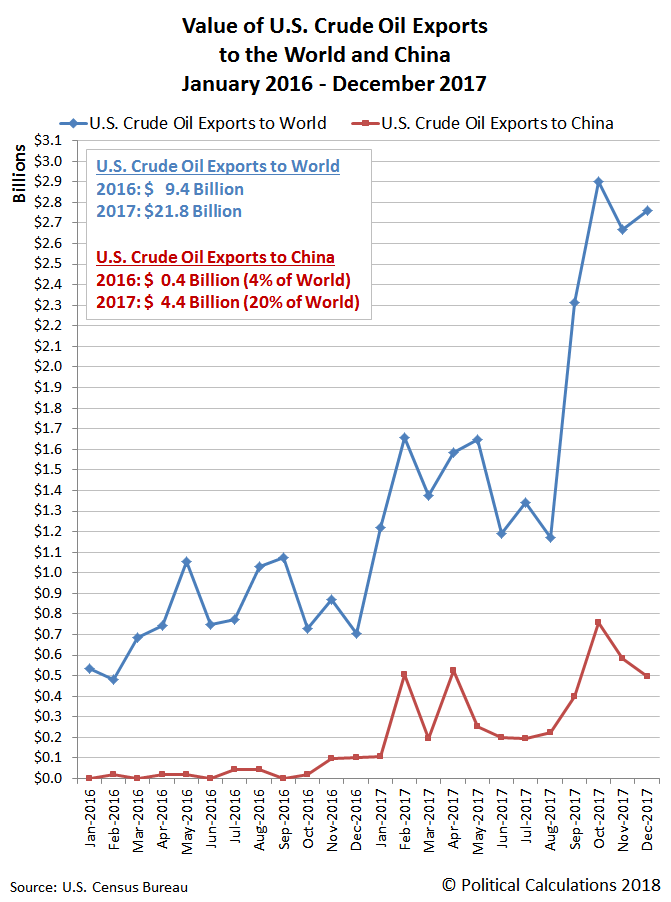 Value of U.S. Crude Oil Exports to the World and to China, January 2016 through December 2017