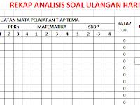 Download Aplikasi Analisis Soal Ulangan Harian Kurikulum 2013 UTS Dan UAS Tahun 2017