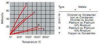 jenis thermocouple