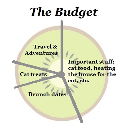 Smarter Travel Deals