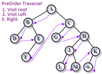 How to implement preorder traversal of binary tree in java oracle preorder traversal in java ccuart