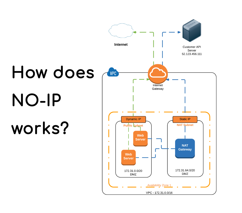 Working process of No-IP