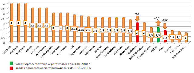 Najlepsze lokaty w poszczególnych bankach - luty 2018 r