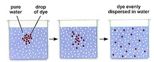 Ulustrasi proses difusi pada larutan
