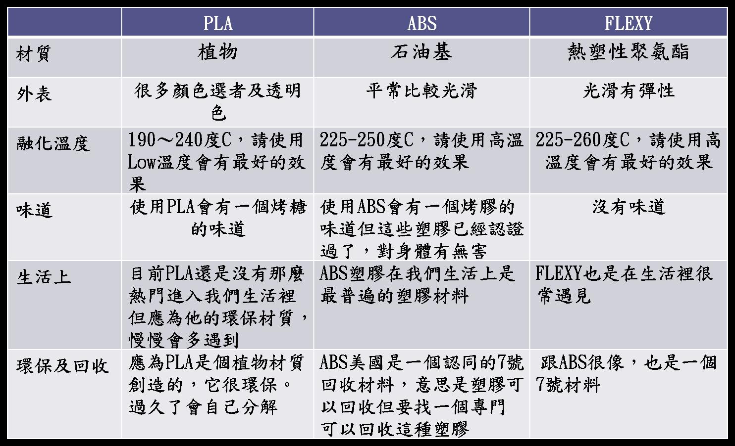 3D 列 印 技 術: 3D技術比較表與應用