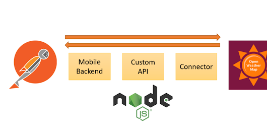 Oracle Mobile Cloud Service (MCS). Implementing API's using custom JavaScript on Node.js.