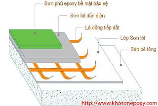 Phương pháp làm mất điện tích tụ trên bề mặt sàn