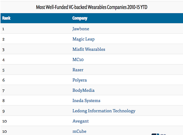 """ top 10 biggest wearable brands with highest VC funding"""