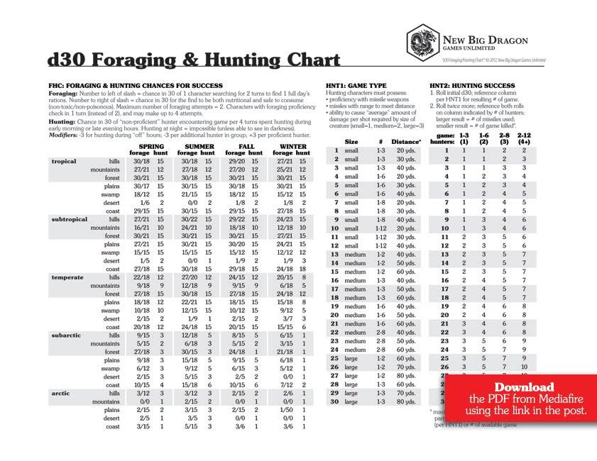 Save Vs  Dragon: d30 Sandbox Week Day 1: Foraging/Hunting Chart
