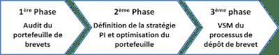 Les 3 phases d'une démarche de Lean IP
