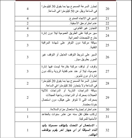 جدول لخصم النقط من رخصة السياقة