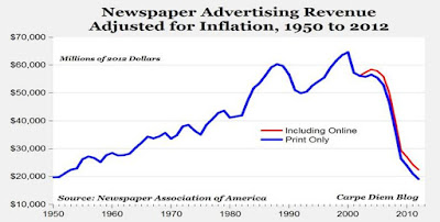 Newspaper Ad Revenue 1950-2012