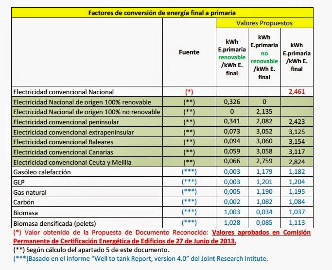 Factores de conversión de energía final a primaria