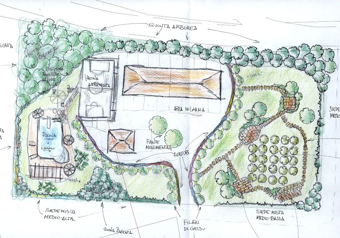 Dr riccardo frontini tre step per progettare un giardino for Disegno giardini