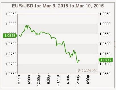 Euro USD150310 САД притискају земље које се противе санкцијама Русији