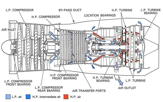 model aircraft: Internal air system,General internal