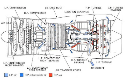 model aircraft: Internal air system,General internal
