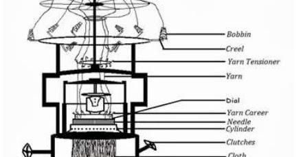 Flow Chart of Yarn Feeding of Rib Circular Knitting